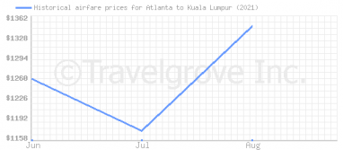 Price overview for flights from Atlanta to Kuala Lumpur