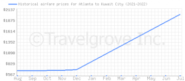 Price overview for flights from Atlanta to Kuwait City