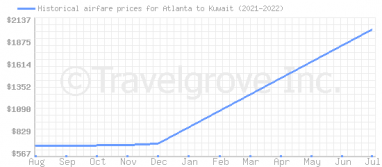Price overview for flights from Atlanta to Kuwait