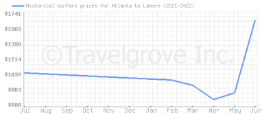 Price overview for flights from Atlanta to Lahore