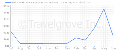 Price overview for flights from Atlanta to Las Vegas
