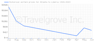 Price overview for flights from Atlanta to Liberia