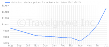 Price overview for flights from Atlanta to Lisbon