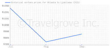 Price overview for flights from Atlanta to Ljubliana