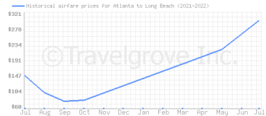 Price overview for flights from Atlanta to Long Beach