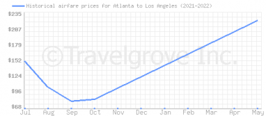 Price overview for flights from Atlanta to Los Angeles