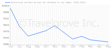 Price overview for flights from Atlanta to Los Cabos