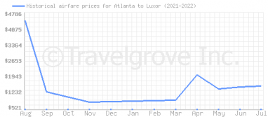 Price overview for flights from Atlanta to Luxor