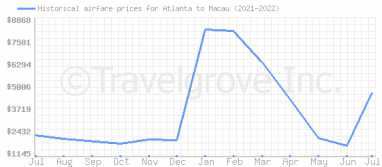 Price overview for flights from Atlanta to Macau