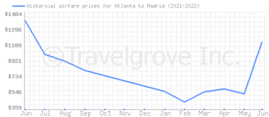 Price overview for flights from Atlanta to Madrid
