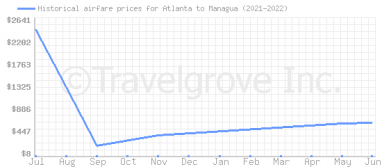 Price overview for flights from Atlanta to Managua