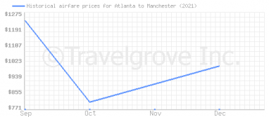 Price overview for flights from Atlanta to Manchester