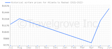 Price overview for flights from Atlanta to Mashad