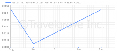 Price overview for flights from Atlanta to Mcallen