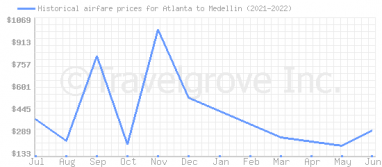 Price overview for flights from Atlanta to Medellin