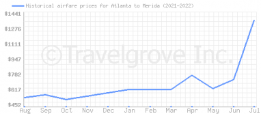 Price overview for flights from Atlanta to Merida