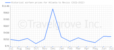 Price overview for flights from Atlanta to Mexico