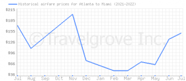 Price overview for flights from Atlanta to Miami