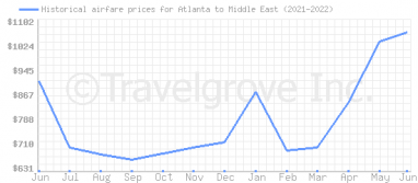 Price overview for flights from Atlanta to Middle East