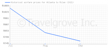 Price overview for flights from Atlanta to Milan