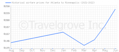 Price overview for flights from Atlanta to Minneapolis