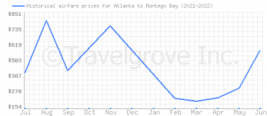 Price overview for flights from Atlanta to Montego Bay