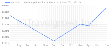 Price overview for flights from Atlanta to Moscow