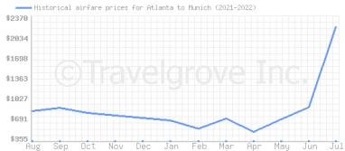 Price overview for flights from Atlanta to Munich