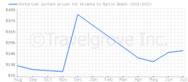 Price overview for flights from Atlanta to Myrtle Beach