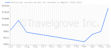 Price overview for flights from Atlanta to Naples