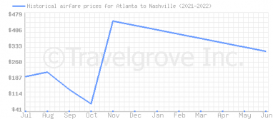 Price overview for flights from Atlanta to Nashville