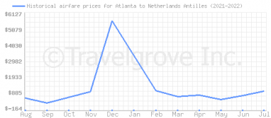 Price overview for flights from Atlanta to Netherlands Antilles