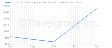 Price overview for flights from Atlanta to New Orleans
