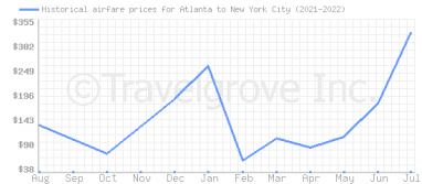 Price overview for flights from Atlanta to New York City