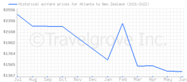 Price overview for flights from Atlanta to New Zealand