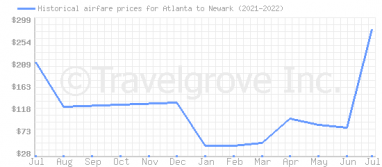 Price overview for flights from Atlanta to Newark