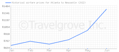 Price overview for flights from Atlanta to Newcastle