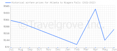 Price overview for flights from Atlanta to Niagara Falls