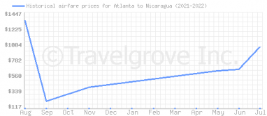 Price overview for flights from Atlanta to Nicaragua