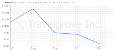 Price overview for flights from Atlanta to Nice