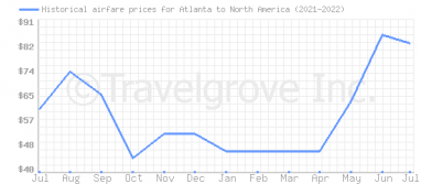 Price overview for flights from Atlanta to North America