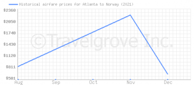 Price overview for flights from Atlanta to Norway