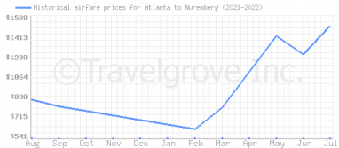 Price overview for flights from Atlanta to Nuremberg