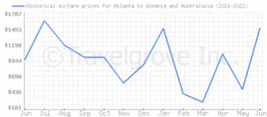 Price overview for flights from Atlanta to Oceania and Australasia