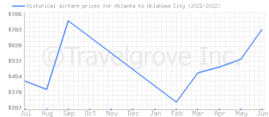 Price overview for flights from Atlanta to Oklahoma City
