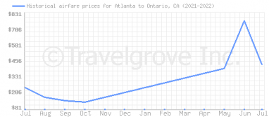 Price overview for flights from Atlanta to Ontario, CA