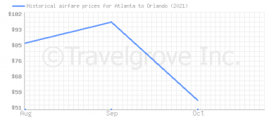 Price overview for flights from Atlanta to Orlando