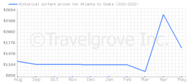 Price overview for flights from Atlanta to Osaka
