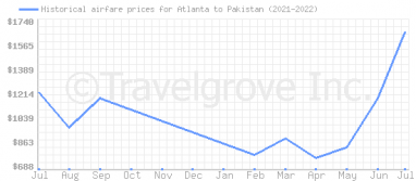 Price overview for flights from Atlanta to Pakistan