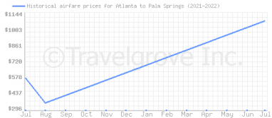 Price overview for flights from Atlanta to Palm Springs